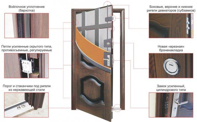 Входные стальные двери в южном медведково adventist161.ru